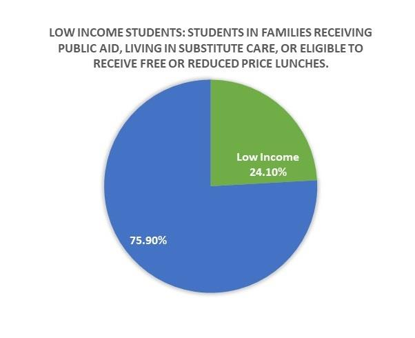 Low Income Students Chart